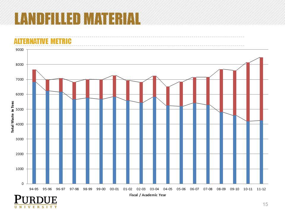 LANDFILLED MATERIAL ALTERNATIVE METRIC 15