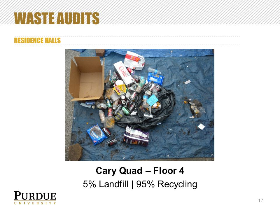 WASTE AUDITS RESIDENCE HALLS 17 Cary Quad – Floor 4 5% Landfill | 95% Recycling