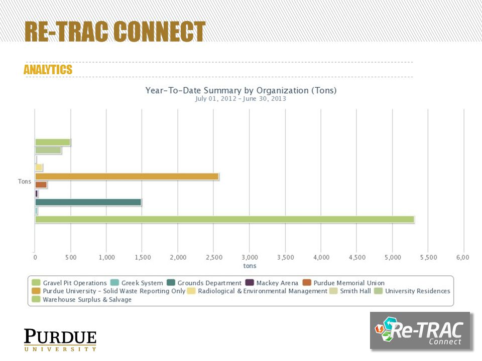 RE-TRAC CONNECT ANALYTICS 39