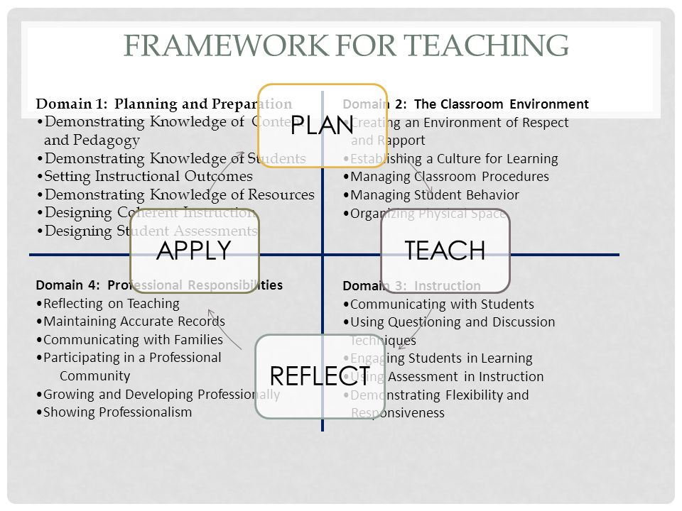 FRAMEWORK FOR TEACHING Domain 4: Professional Responsibilities Reflecting on Teaching Maintaining Accurate Records Communicating with Families Participating in a Professional Community Growing and Developing Professionally Showing Professionalism Domain 3: Instruction Communicating with Students Using Questioning and Discussion Techniques Engaging Students in Learning Using Assessment in Instruction Demonstrating Flexibility and Responsiveness Domain 1: Planning and Preparation Demonstrating Knowledge of Content and Pedagogy Demonstrating Knowledge of Students Setting Instructional Outcomes Demonstrating Knowledge of Resources Designing Coherent Instruction Designing Student Assessments Domain 2: The Classroom Environment Creating an Environment of Respect and Rapport Establishing a Culture for Learning Managing Classroom Procedures Managing Student Behavior Organizing Physical Space PLANTEACHREFLECTAPPLY