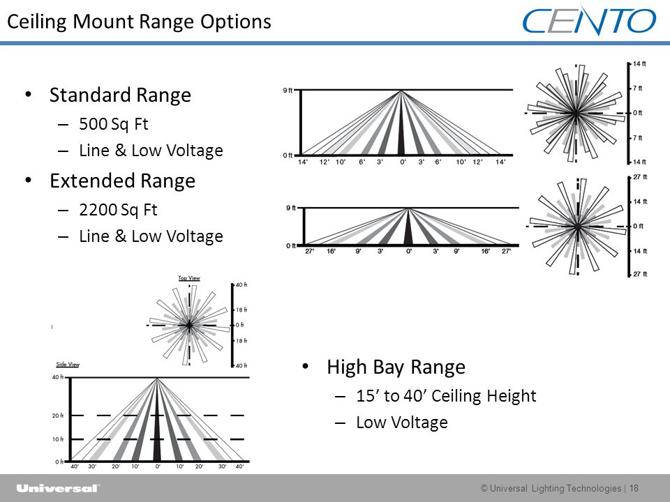 © Universal Lighting Technologies | 18 Ceiling Mount Range Options Standard Range – 500 Sq Ft – Line & Low Voltage Extended Range – 2200 Sq Ft – Line & Low Voltage High Bay Range – 15' to 40' Ceiling Height – Low Voltage