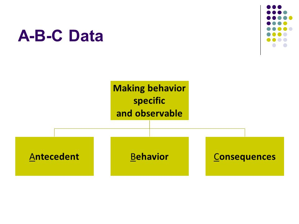 A-B-C Data Making behavior specific and observable AntecedentBehaviorConsequences