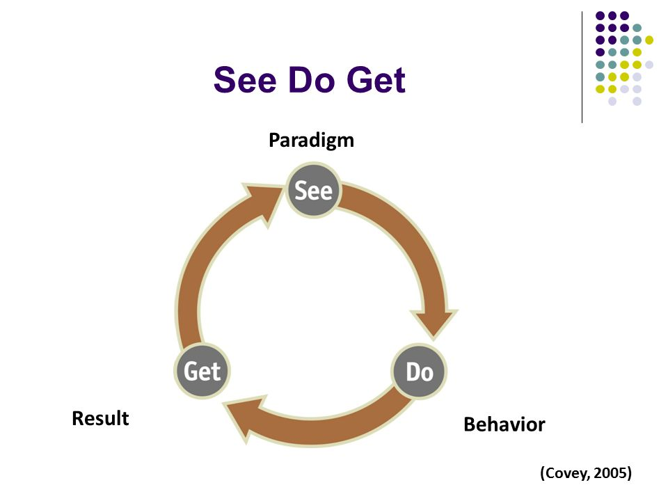 See Do Get Paradigm Behavior Result (Covey, 2005)