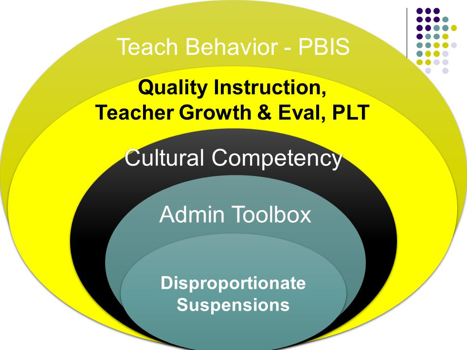Teach Behavior - PBIS Quality Instruction, Teacher Growth & Eval, PLT Quality Instruction, Teacher Growth & Eval, PLT Cultural Competency Admin Toolbo