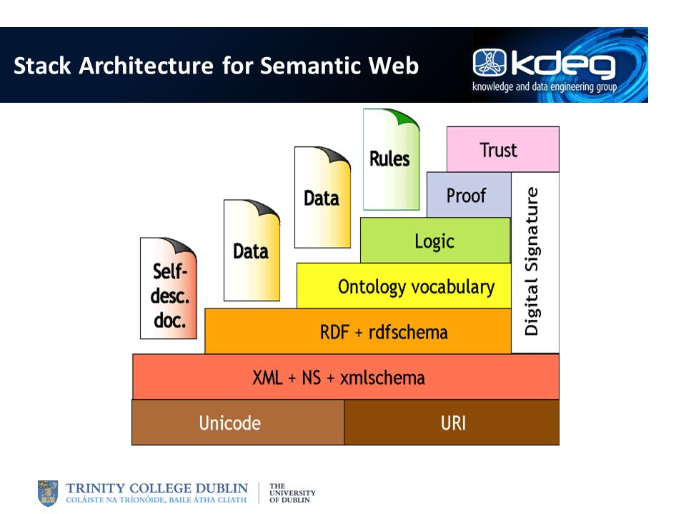 Stack Architecture for Semantic Web