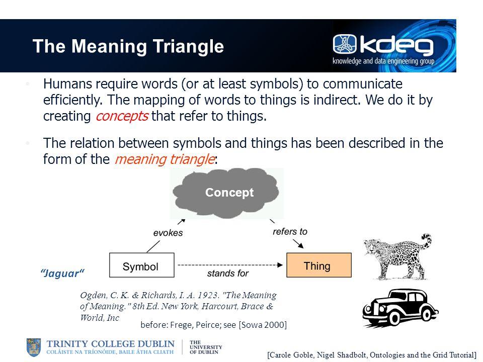 Human and Machine Communication...Things Human Agent 2 Ontology Description exchange symbol, e.g.