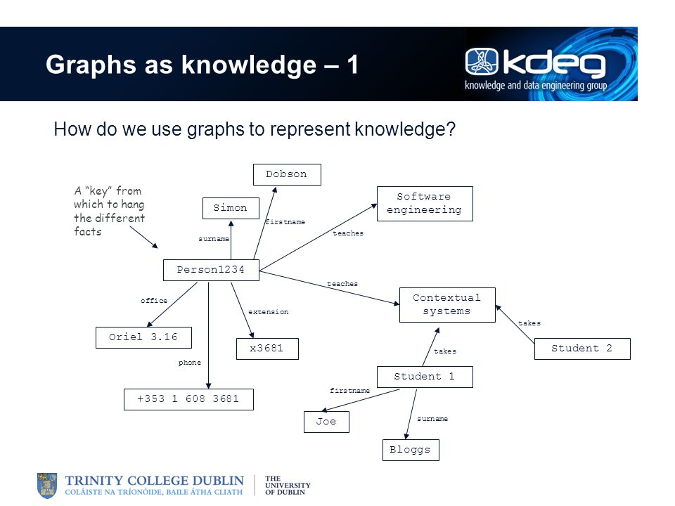 Graphs as knowledge – 2 Things to note Scaling – the same graph can represent a load of different knowledge simultaneously Agreement – need to know what the various predicates mean Structure – you need to know what nodes are related by a predicate Plurality – the same relationship may appear several times Symmetry – the same predicates can be used for common information, despite minor changes Asymmetry – relationships are inherently directed, which sometimes makes things awkward For example both lecturers and students have names …and this can be difficult to keep straight So a knowledge (context) graph is inherently directed …and this can get very tricky