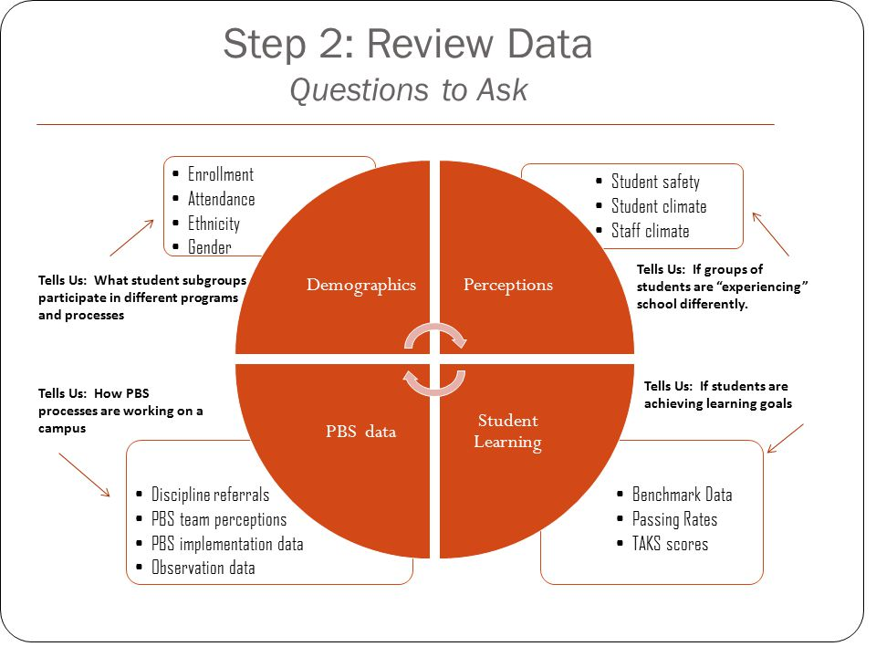 Step 2: Review Data Questions to Ask Benchmark Data Passing Rates TAKS scores Discipline referrals PBS team perceptions PBS implementation data Observ