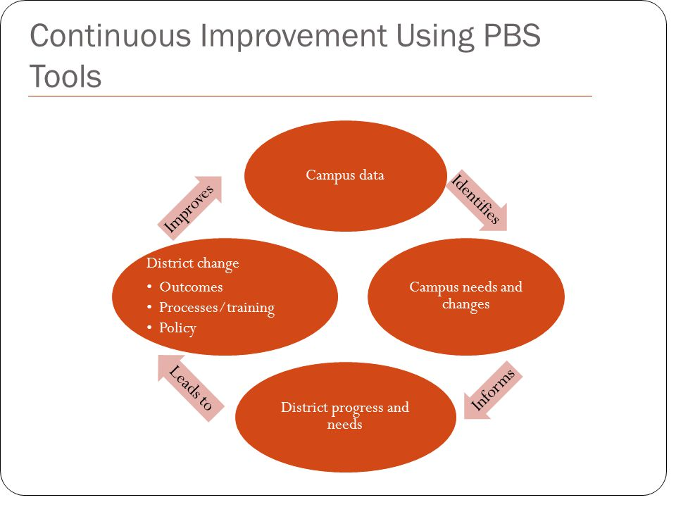 Continuous Improvement Using PBS Tools Campus data Identifies Campus needs and changes Informs District progress and needs Leads to District change Ou