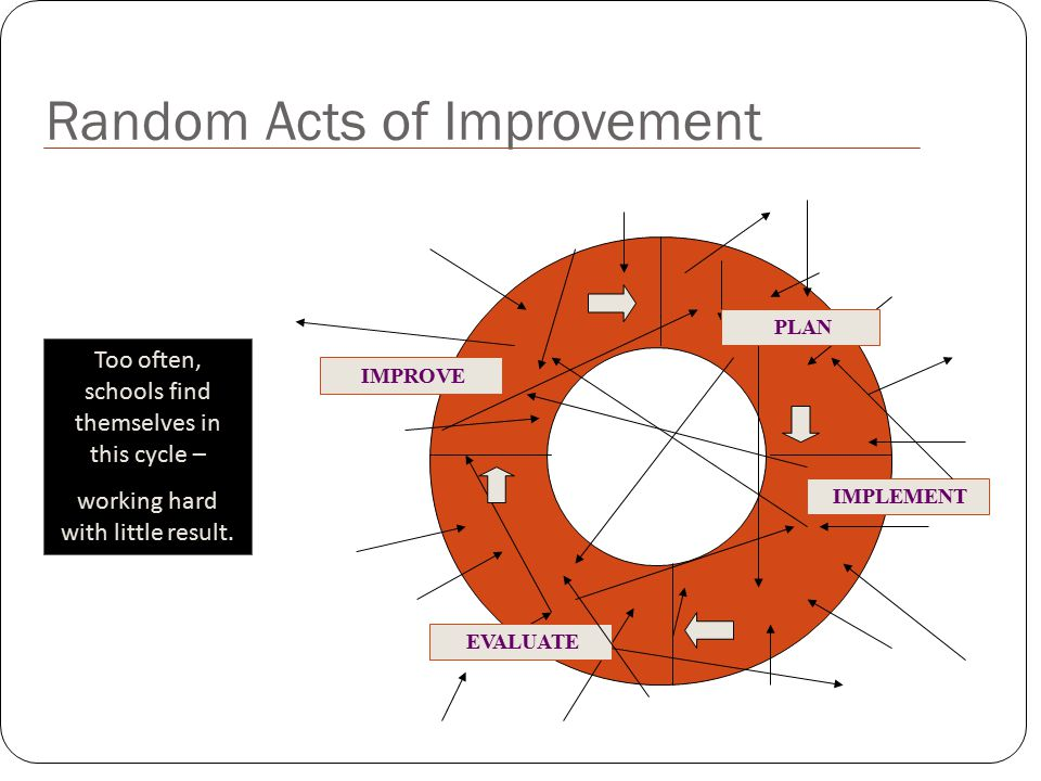 IMPLEMENT IMPROVE EVALUATE PLAN Random Acts of Improvement Too often, schools find themselves in this cycle – working hard with little result.