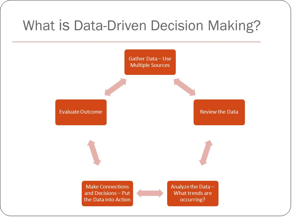 What is Data-Driven Decision Making.