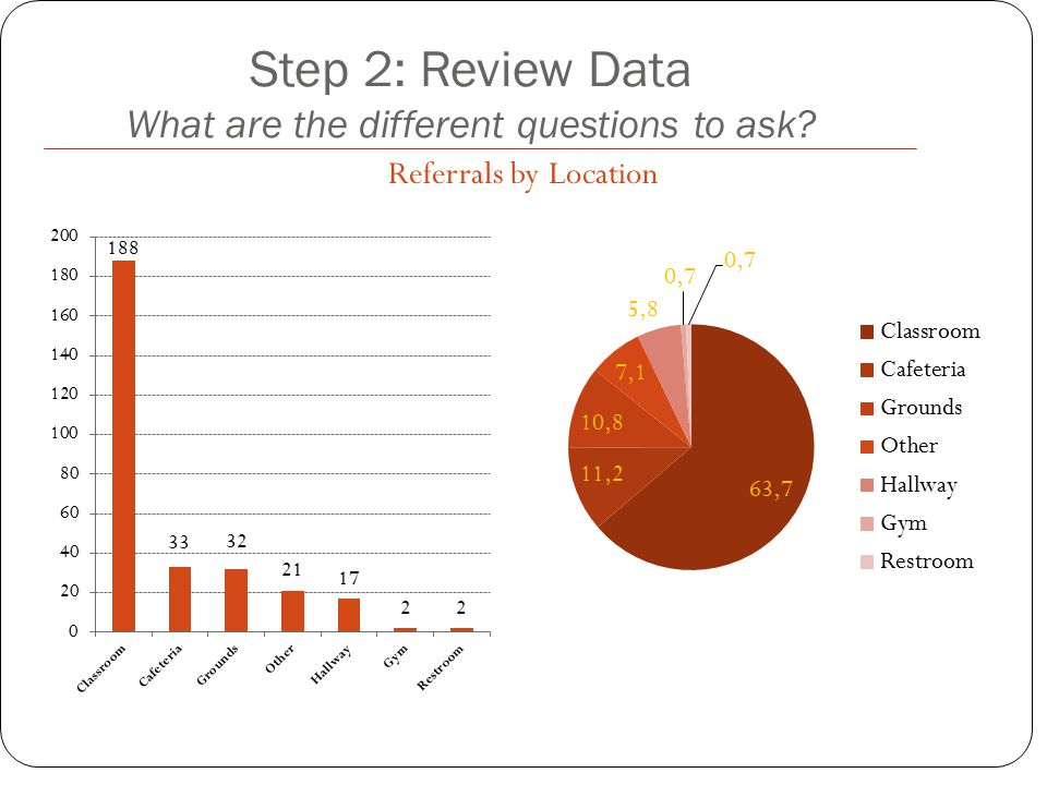 Referrals by Location Step 2: Review Data What are the different questions to ask?