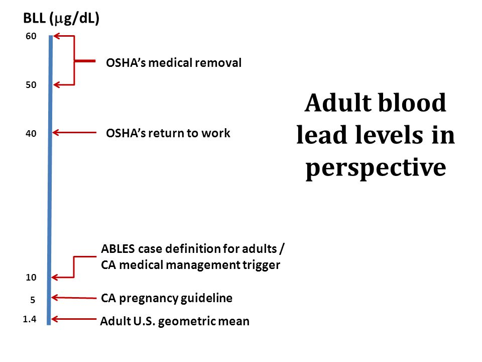 Adult blood lead levels in perspective 60 50 40 10 5 1.4 BLL (  g/dL) OSHA's medical removal OSHA's return to work ABLES case definition for adults / CA medical management trigger CA pregnancy guideline Adult U.S.