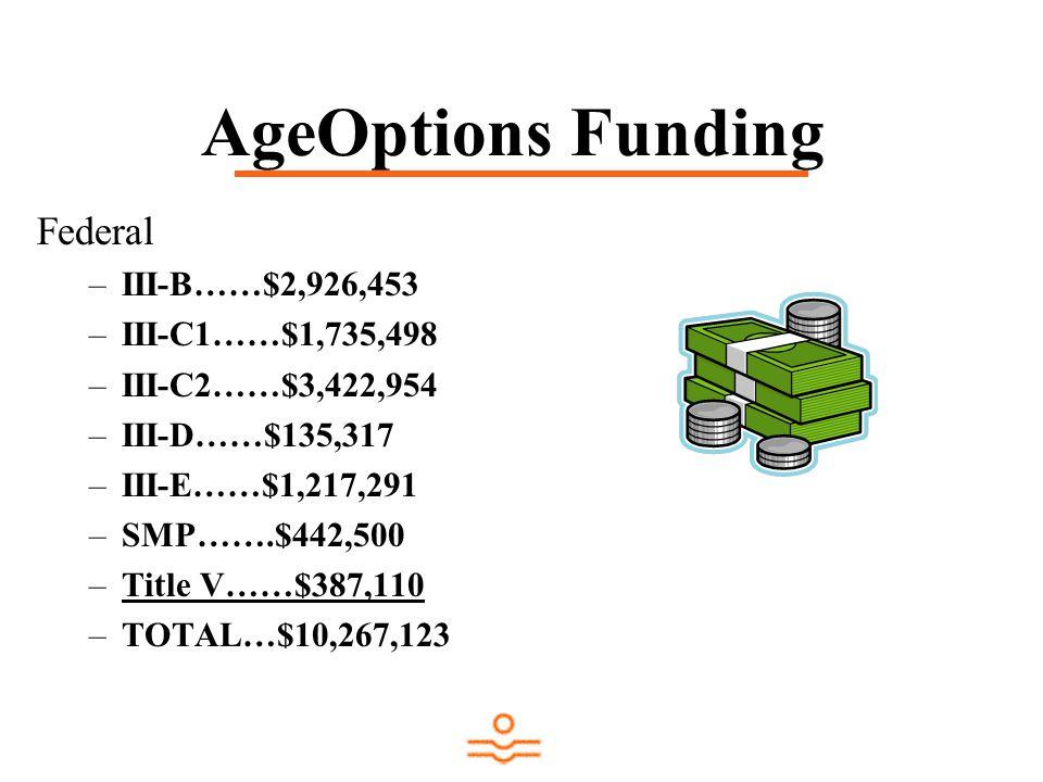 AgeOptions Funding Federal –III-B……$2,926,453 –III-C1……$1,735,498 –III-C2……$3,422,954 –III-D……$135,317 –III-E……$1,217,291 –SMP…….$442,500 –Title V……$387,110 –TOTAL…$10,267,123