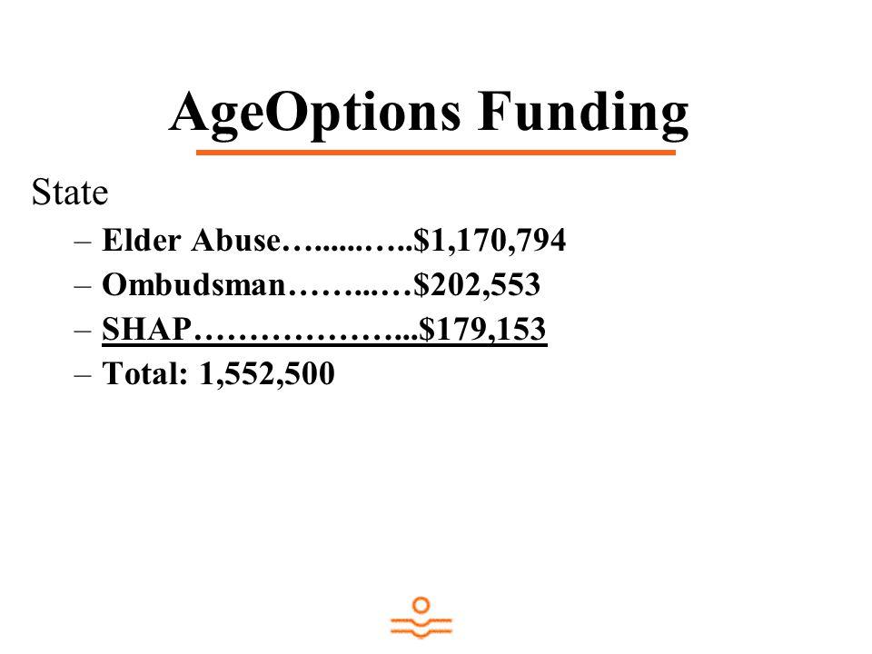 AgeOptions Funding State –Elder Abuse…......…..$1,170,794 –Ombudsman……...…$202,553 –SHAP………………...$179,153 –Total: 1,552,500