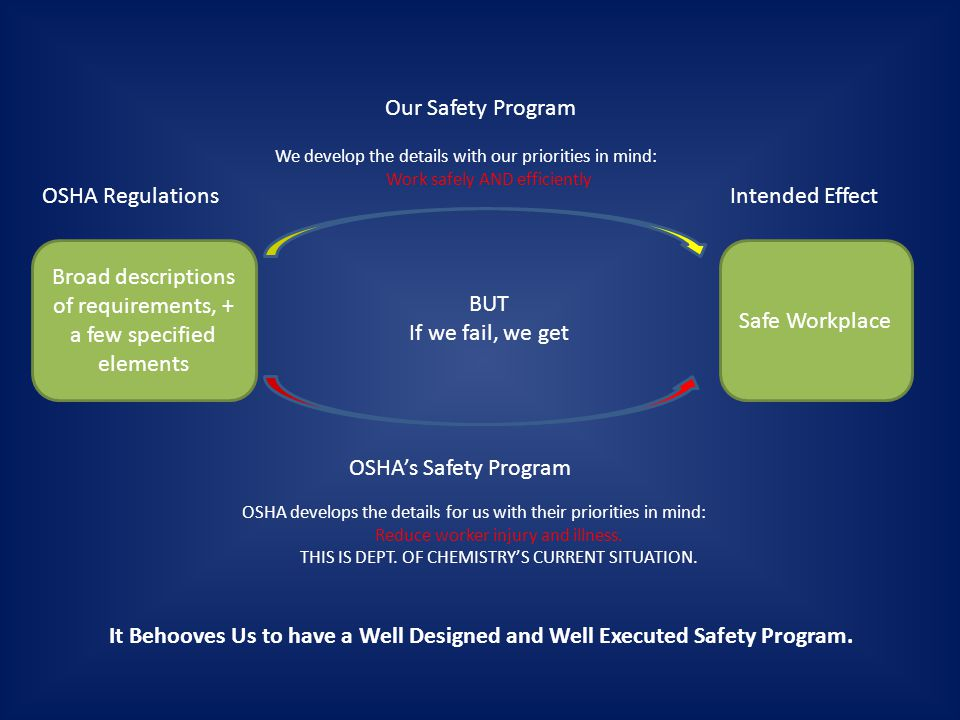 Broad descriptions of requirements, + a few specified elements Safe Workplace OSHA RegulationsIntended Effect Our Safety Program We develop the details with our priorities in mind: Work safely AND efficiently BUT If we fail, we get OSHA's Safety Program OSHA develops the details for us with their priorities in mind: Reduce worker injury and illness.
