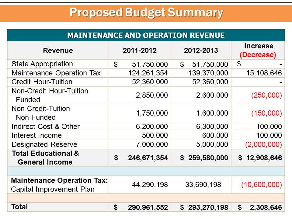 Proposed Budget Summary BUDGET SUMMARY 2011-12 Proposed 2012-2013 Increase (Decrease) Maintenance & Operation $ 246,671,354 $ 259,580,000$ 12,908,646 Auxiliary 4,080,000 3,940,000 (140,000) Renewal & Replacement 78,922,468 78,125,787 (796,681) Building Fund 11,654,121 - (11,654,121) Debt Service 7,664,325 7,442,000 (222,325) Budget Total $ 348,992,268 $ 349,087,787 $ 95,519