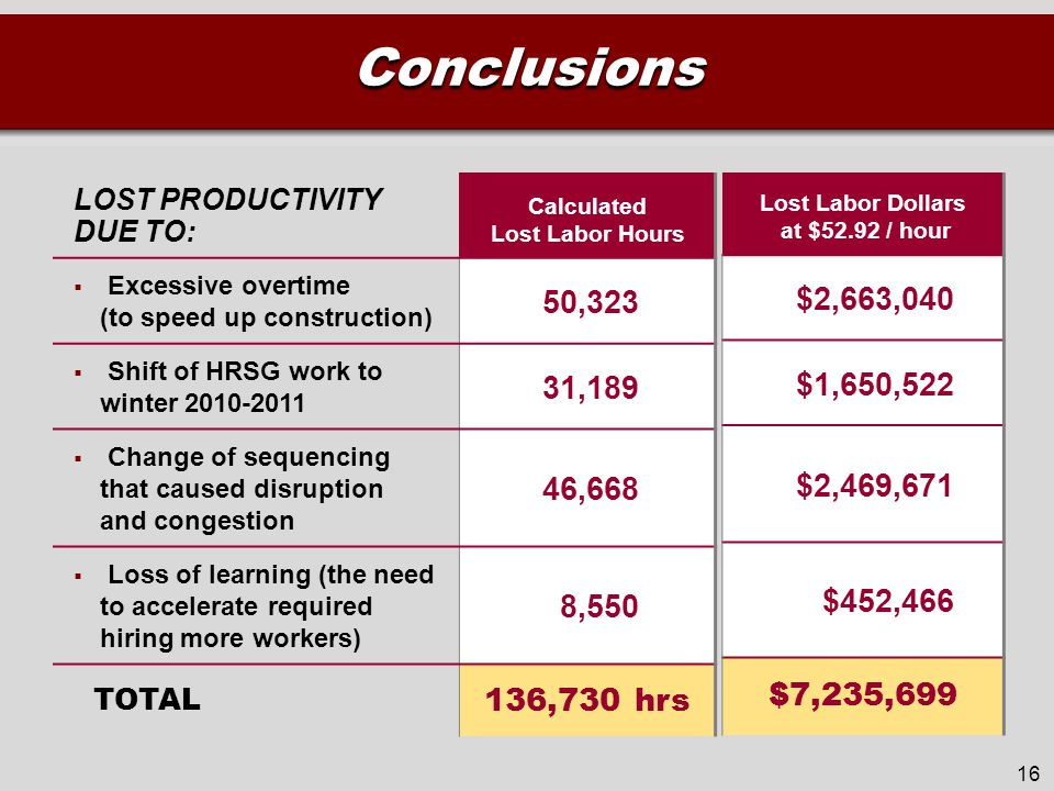 Conclusions LOST PRODUCTIVITY DUE TO: Calculated Lost Labor Hours  Excessive overtime (to speed up construction) 50,323  Shift of HRSG work to winter 2010-2011 31,189  Change of sequencing that caused disruption and congestion 46,668  Loss of learning (the need to accelerate required hiring more workers) 8,550 TOTAL 136,730 hrs 16 Lost Labor Dollars at $52.92 / hour $2,663,040 $1,650,522 $2,469,671 $452,466 $7,235,699