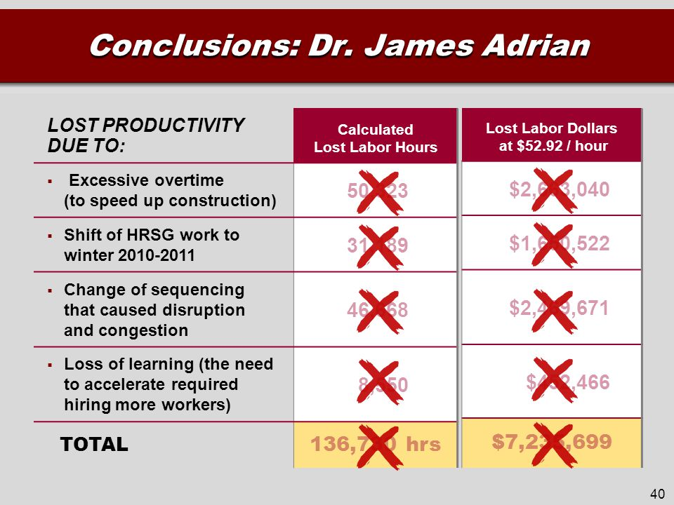 LOST PRODUCTIVITY DUE TO: Calculated Lost Labor Hours  Excessive overtime (to speed up construction) 50,323  Shift of HRSG work to winter 2010-2011 31,189  Change of sequencing that caused disruption and congestion 46,668  Loss of learning (the need to accelerate required hiring more workers) 8,550 TOTAL 136,730 hrs 40 Lost Labor Dollars at $52.92 / hour $2,663,040 $1,650,522 $2,469,671 $452,466 $7,235,699 Conclusions: Dr.