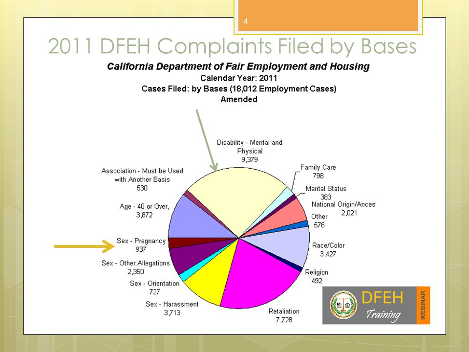 2011 DFEH Complaints Filed by Bases 4