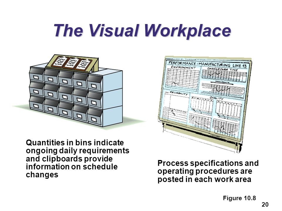 20 The Visual Workplace Quantities in bins indicate ongoing daily requirements and clipboards provide information on schedule changes Process specific