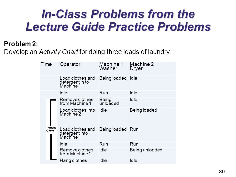 30 In-Class Problems from the Lecture Guide Practice Problems Problem 2: Develop an Activity Chart for doing three loads of laundry. TimeOperator Mach