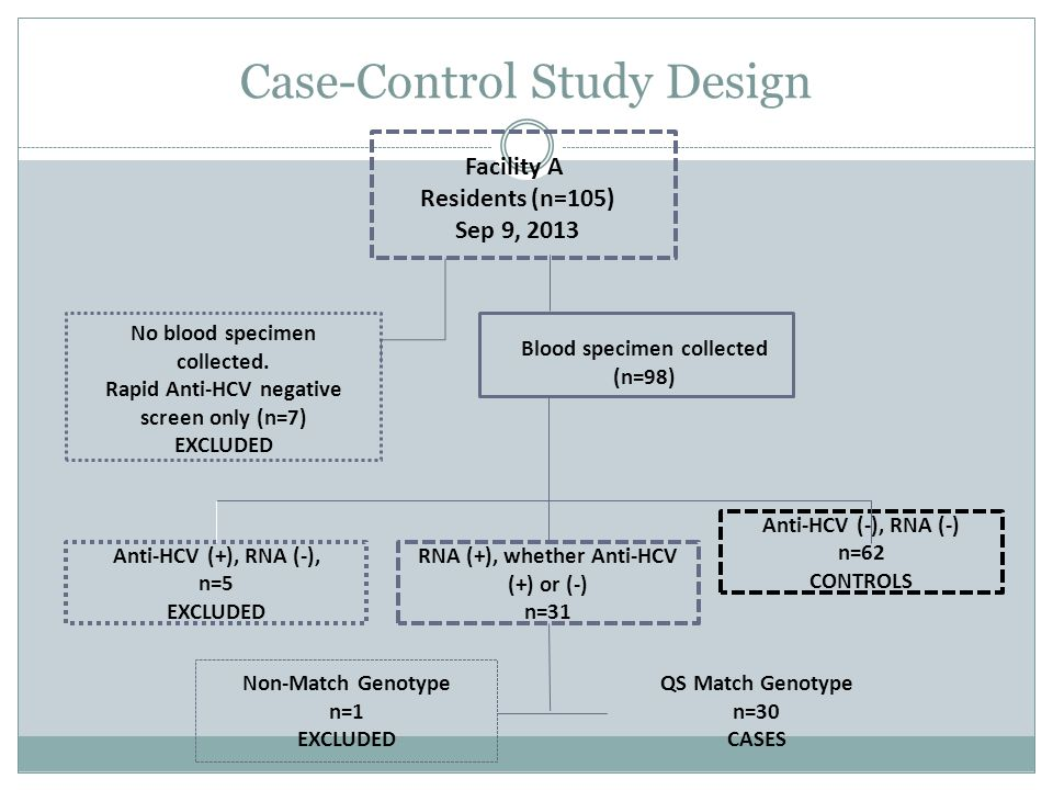 Case-Control Study Design Facility A Residents (n=105) Sep 9, 2013 Non-Match Genotype n=1 EXCLUDED No blood specimen collected.