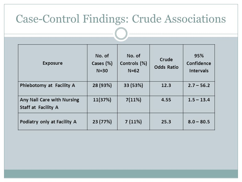 Case-Control Findings: Crude Associations Exposure No.