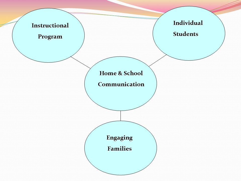 Home & School Home & School Communication Communication IndividualStudents InstructionalProgram EngagingFamilies