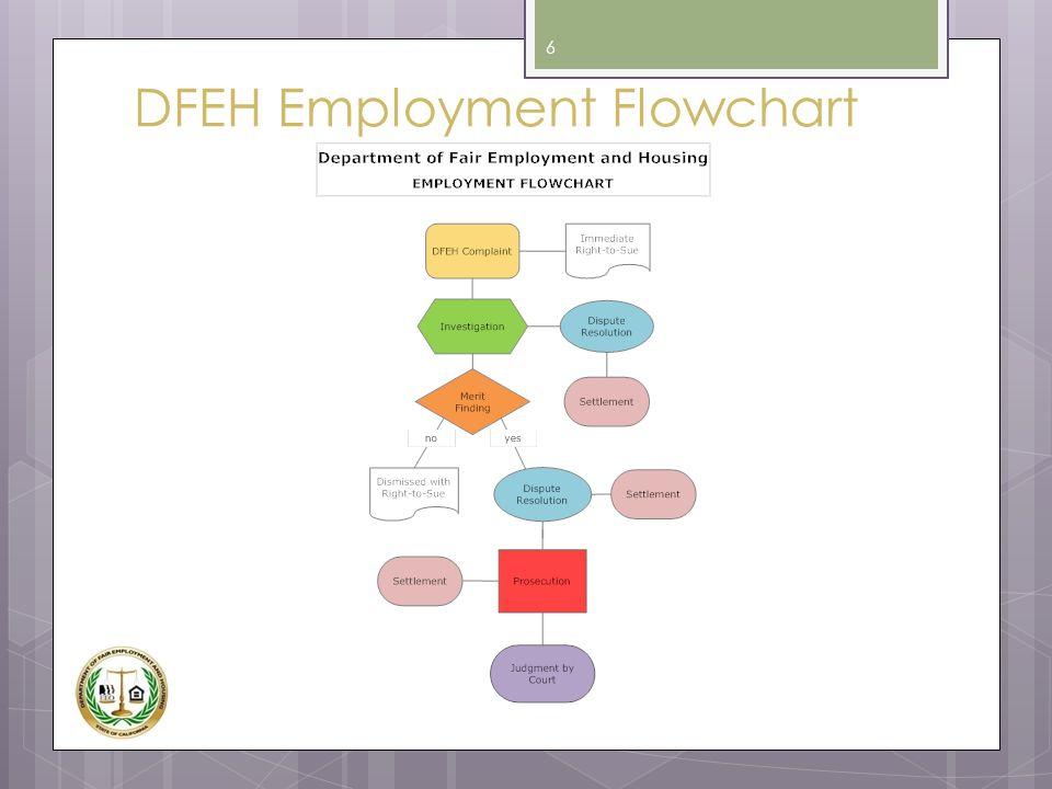 DFEH Employment Flowchart 6