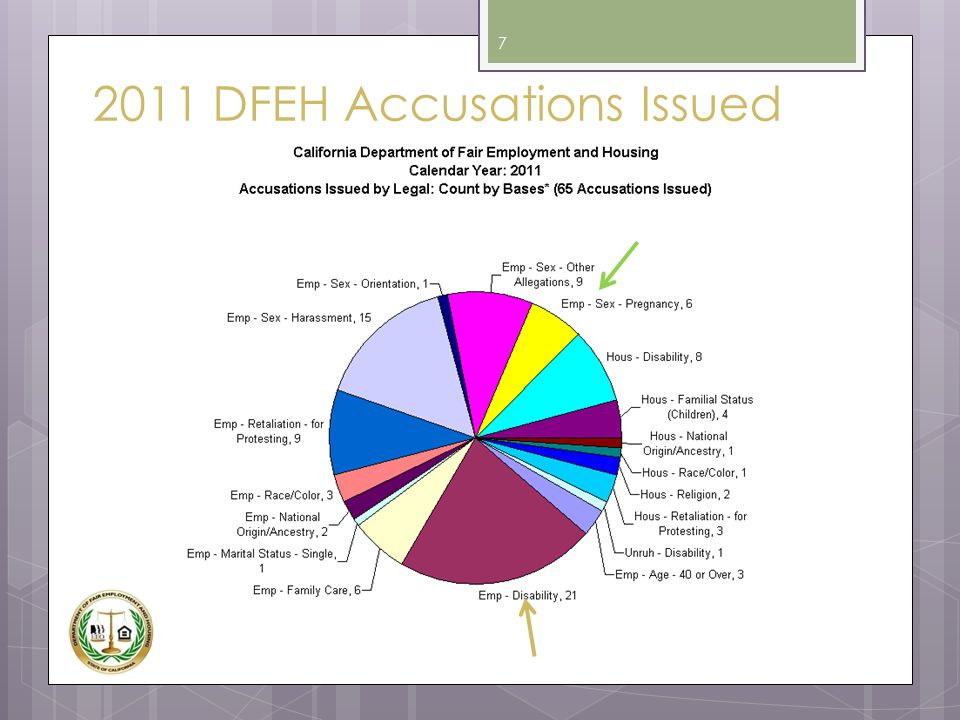 2011 DFEH Accusations Issued 7