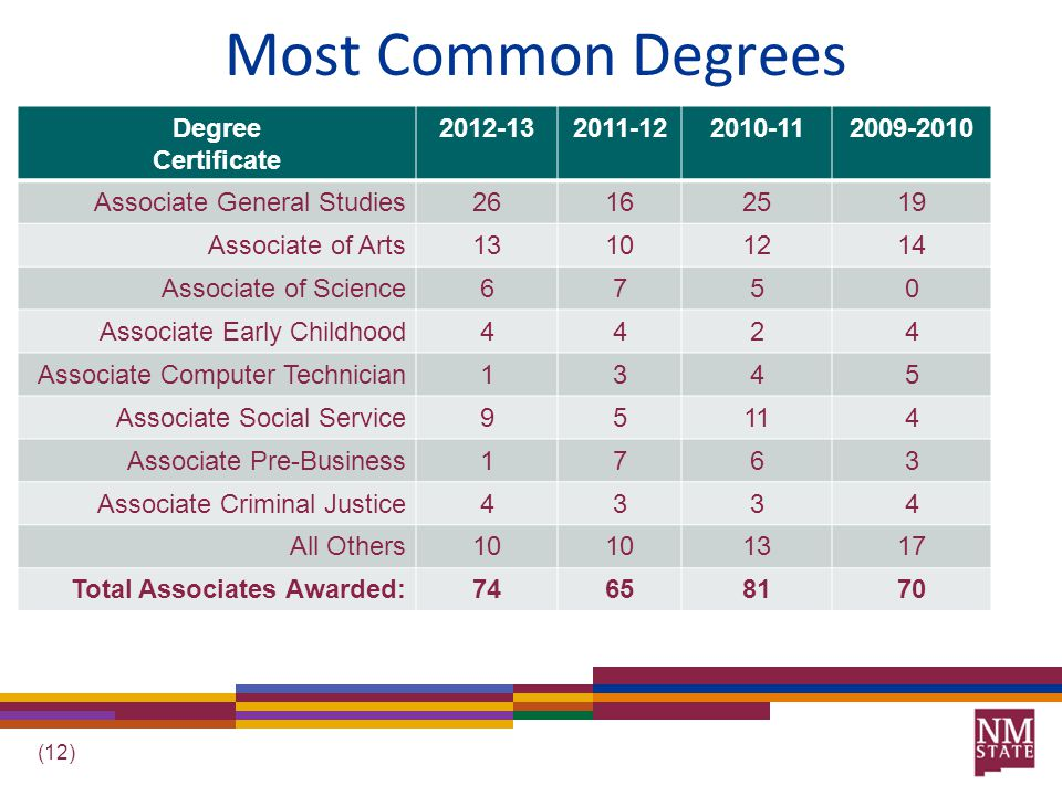 (12) Most Common Degrees Degree Certificate 2012-132011-122010-112009-2010 Associate General Studies26162519 Associate of Arts13101214 Associate of Science6750 Associate Early Childhood4424 Associate Computer Technician1345 Associate Social Service95114 Associate Pre-Business1763 Associate Criminal Justice4334 All Others10 1317 Total Associates Awarded:74658170