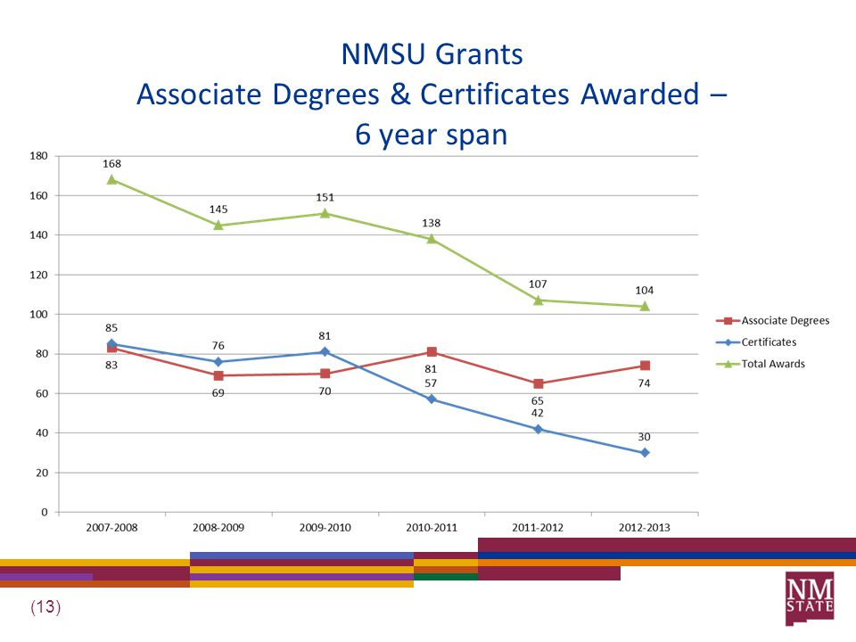 (13) NMSU Grants Associate Degrees & Certificates Awarded – 6 year span