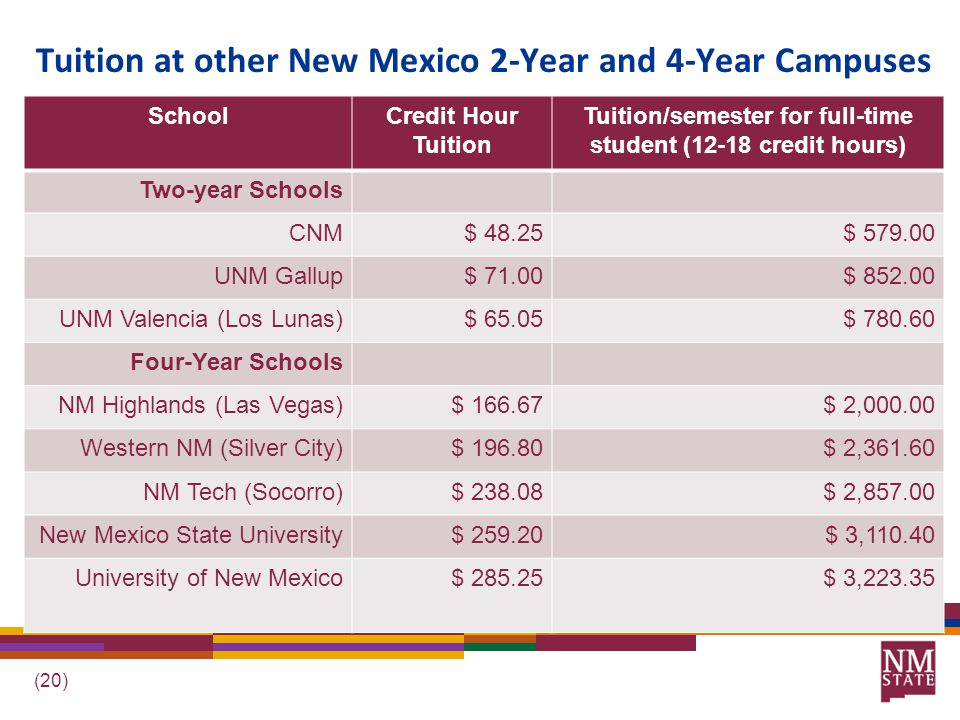 (20) Tuition at other New Mexico 2-Year and 4-Year Campuses SchoolCredit Hour Tuition Tuition/semester for full-time student (12-18 credit hours) Two-year Schools CNM$ 48.25$ 579.00 UNM Gallup$ 71.00$ 852.00 UNM Valencia (Los Lunas)$ 65.05$ 780.60 Four-Year Schools NM Highlands (Las Vegas)$ 166.67$ 2,000.00 Western NM (Silver City)$ 196.80$ 2,361.60 NM Tech (Socorro)$ 238.08$ 2,857.00 New Mexico State University$ 259.20$ 3,110.40 University of New Mexico$ 285.25$ 3,223.35