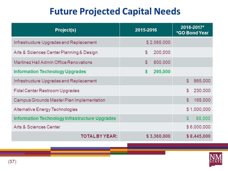(37) Future Projected Capital Needs Project(s)2015-2016 2016-2017* *GO Bond Year Infrastructure Upgrades and Replacement$ 2,065,000 Arts & Sciences Center Planning & Design$ 200,000 Martinez Hall Admin Office Renovations$ 800,000 Information Technology Upgrades$ 295,000 Infrastructure Upgrades and Replacement$ 965,000 Fidel Center Restroom Upgrades$ 230,000 Campus Grounds Master Plan Implementation$ 165,000 Alternative Energy Technologies$ 1,000,000 Information Technology Infrastructure Upgrades$ 85,000 Arts & Sciences Center$ 6,000,000 TOTAL BY YEAR:$ 3,360,000$ 8,445,000