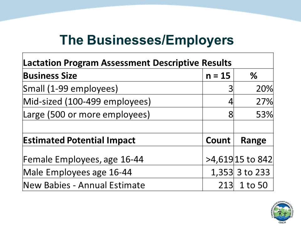 The Businesses/Employers Lactation Program Assessment Descriptive Results Business Sizen = 15% Small (1-99 employees)320% Mid-sized (100-499 employees
