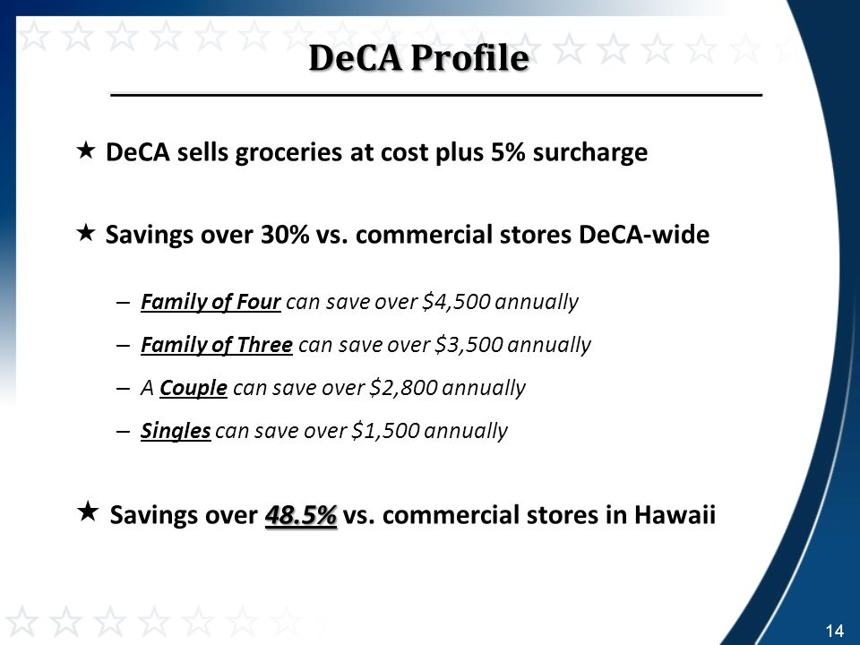 DeCA Profile  DeCA sells groceries at cost plus 5% surcharge  Savings over 30% vs.