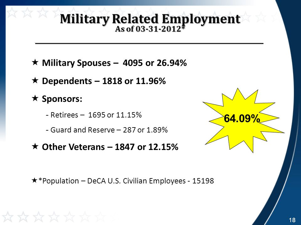 June 25, 2012 Military Related Employment As of 03-31-2012*  Military Spouses – 4095 or 26.94%  Dependents – 1818 or 11.96%  Sponsors: - Retirees – 1695 or 11.15% - Guard and Reserve – 287 or 1.89%  Other Veterans – 1847 or 12.15%  *Population – DeCA U.S.