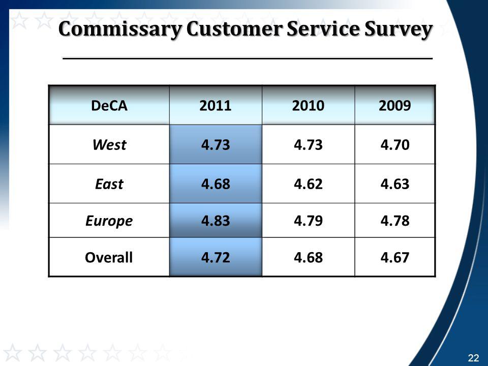 Commissary Customer Service Survey 22