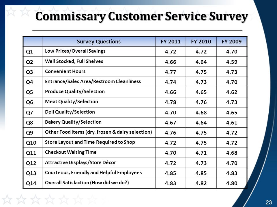 Survey QuestionsFY 2011FY 2010FY 2009 Q1 Low Prices/Overall Savings 4.72 4.70 Q2 Well Stocked, Full Shelves 4.664.644.59 Q3 Convenient Hours 4.774.754.73 Q4 Entrance/Sales Area/Restroom Cleanliness 4.744.734.70 Q5 Produce Quality/Selection 4.664.654.62 Q6 Meat Quality/Selection 4.784.764.73 Q7 Deli Quality/Selection 4.704.684.65 Q8 Bakery Quality/Selection 4.674.644.61 Q9 Other Food Items (dry, frozen & dairy selection) 4.764.754.72 Q10 Store Layout and Time Required to Shop 4.724.754.72 Q11 Checkout Waiting Time 4.704.714.68 Q12 Attractive Displays/Store Décor 4.724.734.70 Q13 Courteous, Friendly and Helpful Employees 4.85 4.83 Q14 Overall Satisfaction (How did we do?) 4.834.824.80 Commissary Customer Service Survey 23
