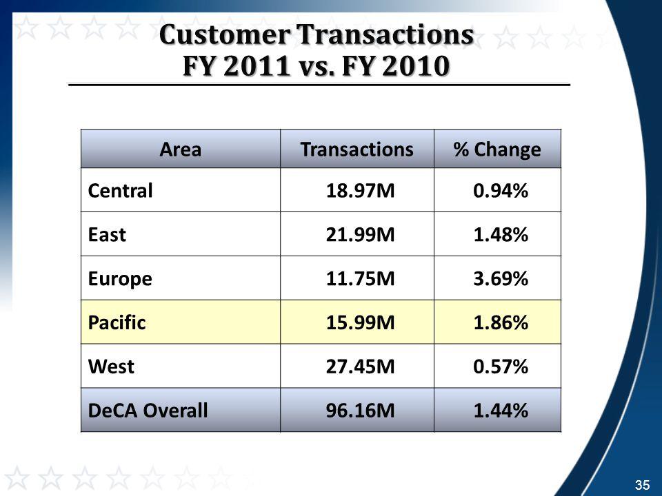 Customer Transactions FY 2011 vs.
