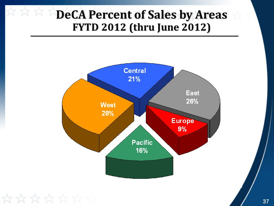 DeCA Percent of Sales by Areas FYTD 2012 (thru June 2012) 37