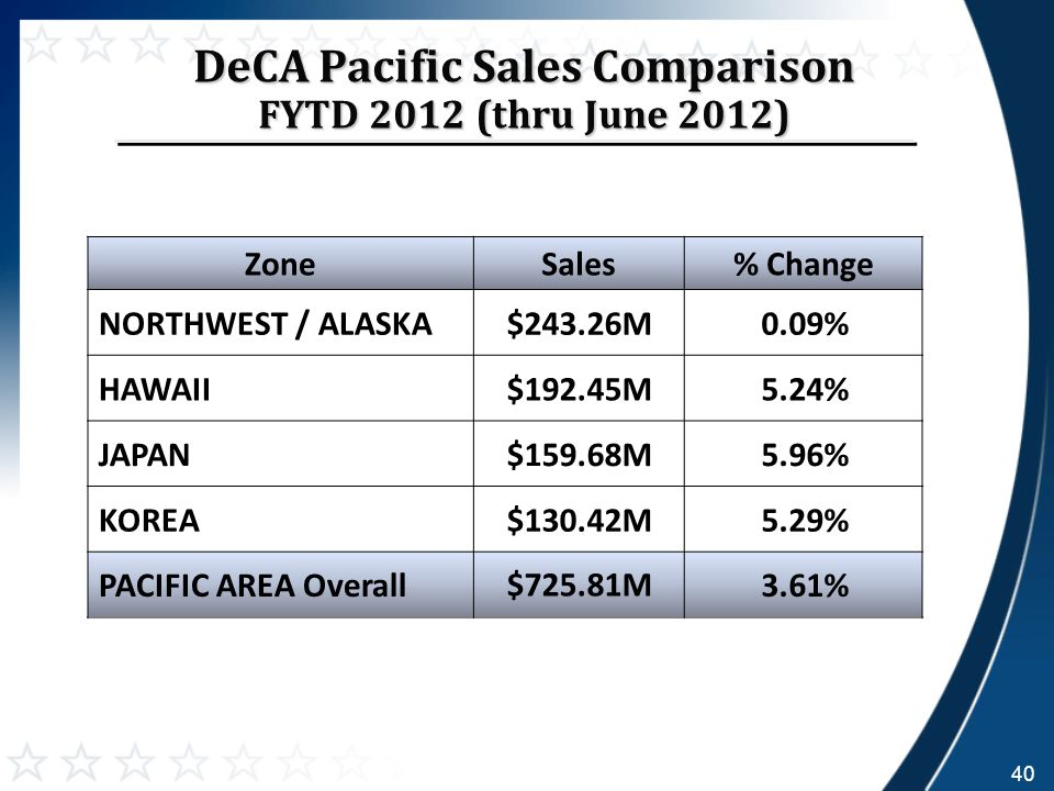 DeCA Pacific Sales Comparison FYTD 2012 (thru June 2012) ZoneSales% Change NORTHWEST / ALASKA$243.26M0.09% HAWAII$192.45M5.24% JAPAN$159.68M5.96% KOREA$130.42M5.29% PACIFIC AREA Overall $725.81M 3.61% 40