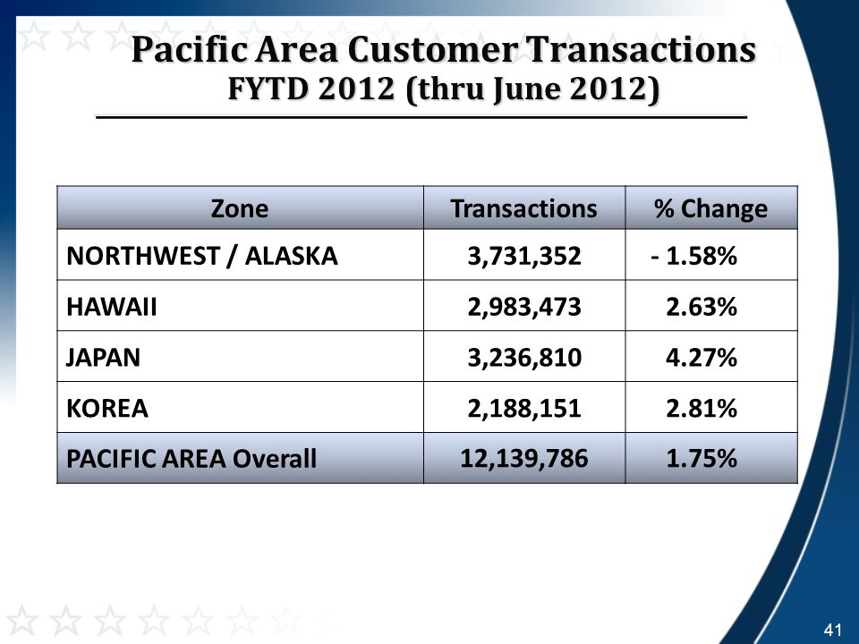 Pacific Area Customer Transactions FYTD 2012 (thru June 2012) ZoneTransactions% Change NORTHWEST / ALASKA3,731,352- 1.58% HAWAII2,983,4732.63% JAPAN3,236,8104.27% KOREA2,188,1512.81% PACIFIC AREA Overall 12,139,7861.75% 41