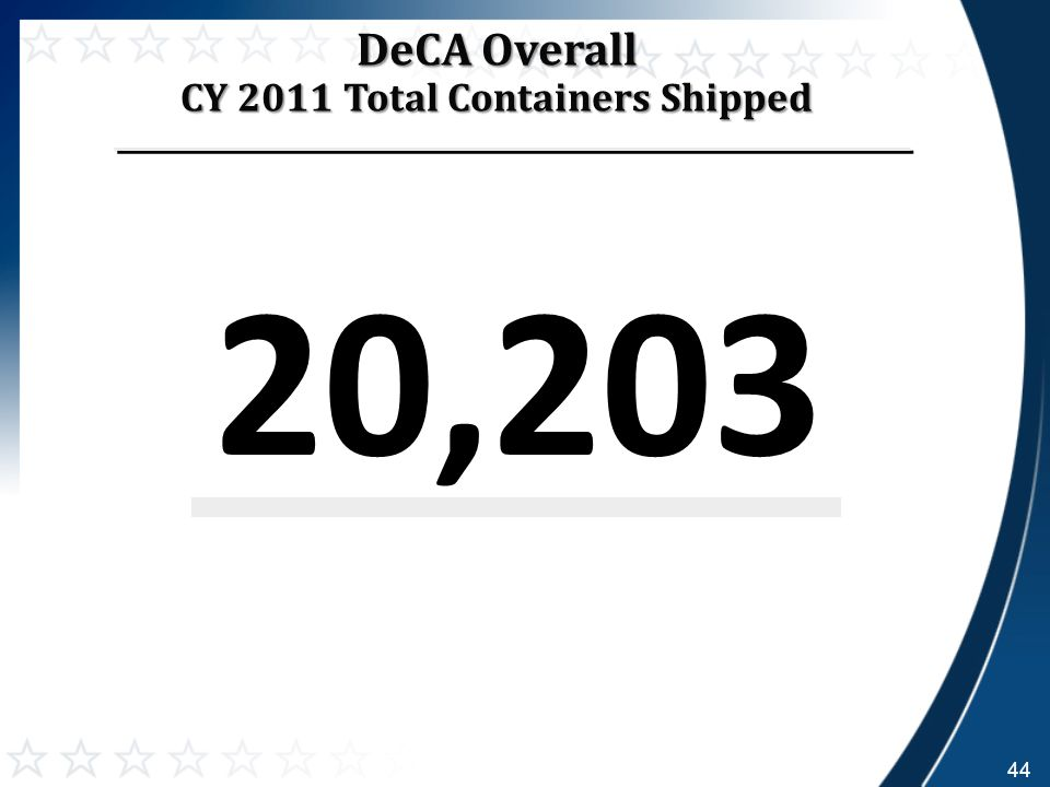 20,203 DeCA Overall CY 2011 Total Containers Shipped 44