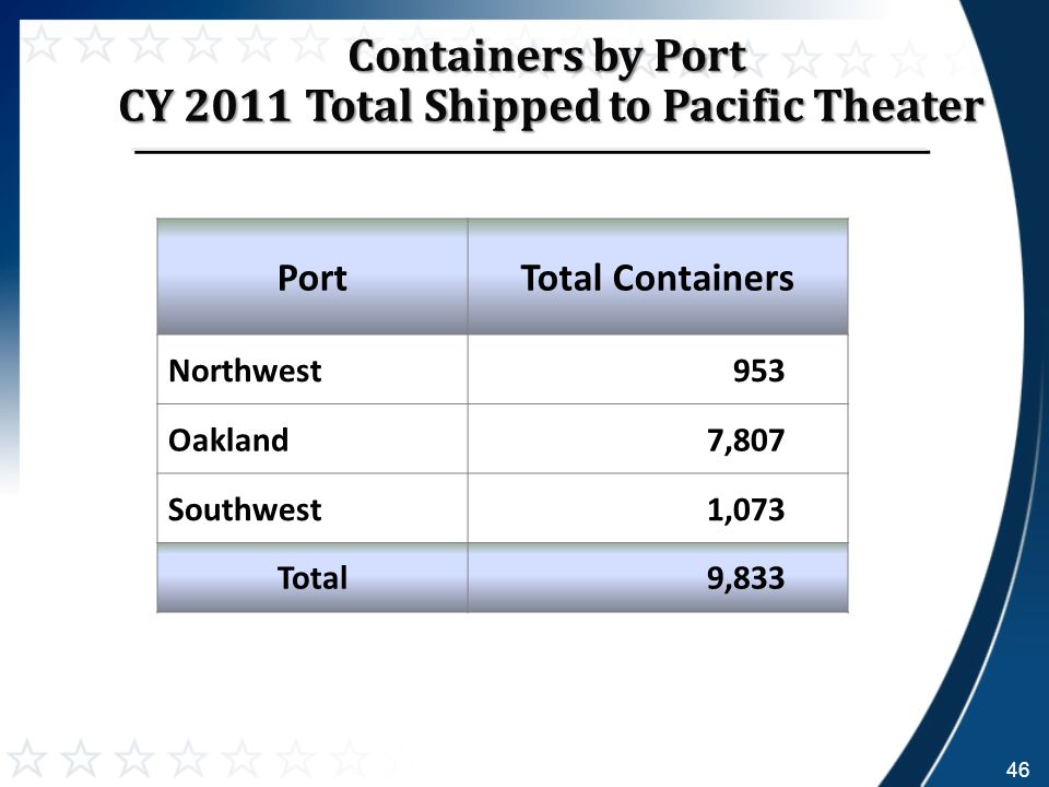 Containers by Port CY 2011 Total Shipped to Pacific Theater CY 2011 Total Shipped to Pacific Theater PortTotal Containers Northwest953 Oakland7,807 Southwest1,073 Total9,833 46