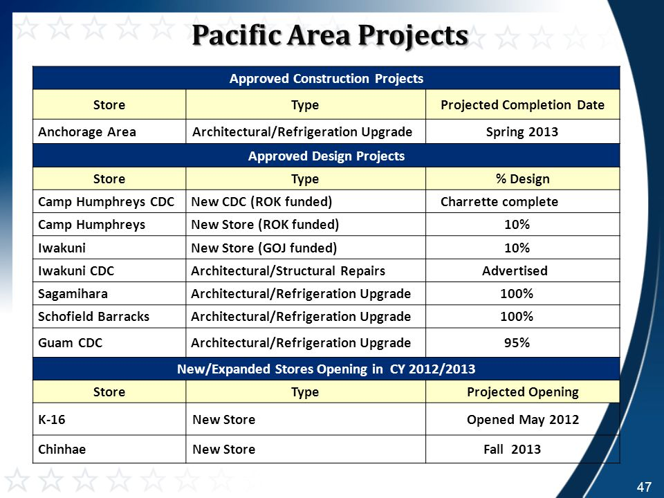 Pacific Area Projects Pacific Area Projects Approved Construction Projects StoreTypeProjected Completion Date Anchorage AreaArchitectural/Refrigeration UpgradeSpring 2013 Approved Design Projects StoreType% Design Camp Humphreys CDCNew CDC (ROK funded) Charrette complete Camp HumphreysNew Store (ROK funded) 10% IwakuniNew Store (GOJ funded) 10% Iwakuni CDCArchitectural/Structural Repairs Advertised SagamiharaArchitectural/Refrigeration Upgrade 100% Schofield BarracksArchitectural/Refrigeration Upgrade 100% Guam CDCArchitectural/Refrigeration Upgrade 95% New/Expanded Stores Opening in CY 2012/2013 StoreTypeProjected Opening K-16New StoreOpened May 2012 ChinhaeNew StoreFall 2013 47