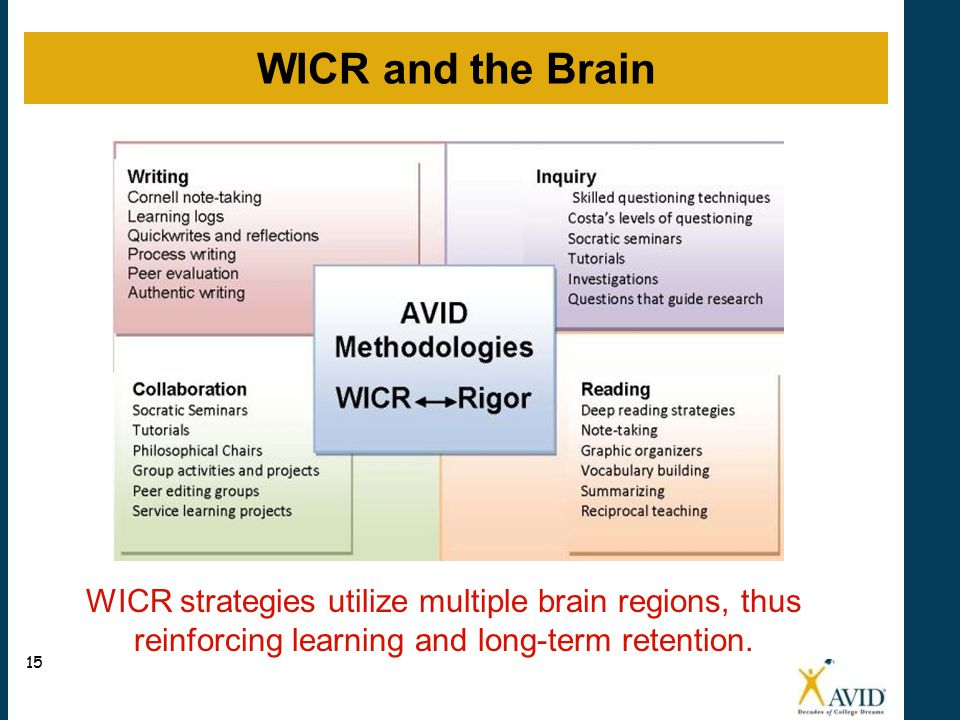 WICR strategies utilize multiple brain regions, thus reinforcing learning and long-term retention.
