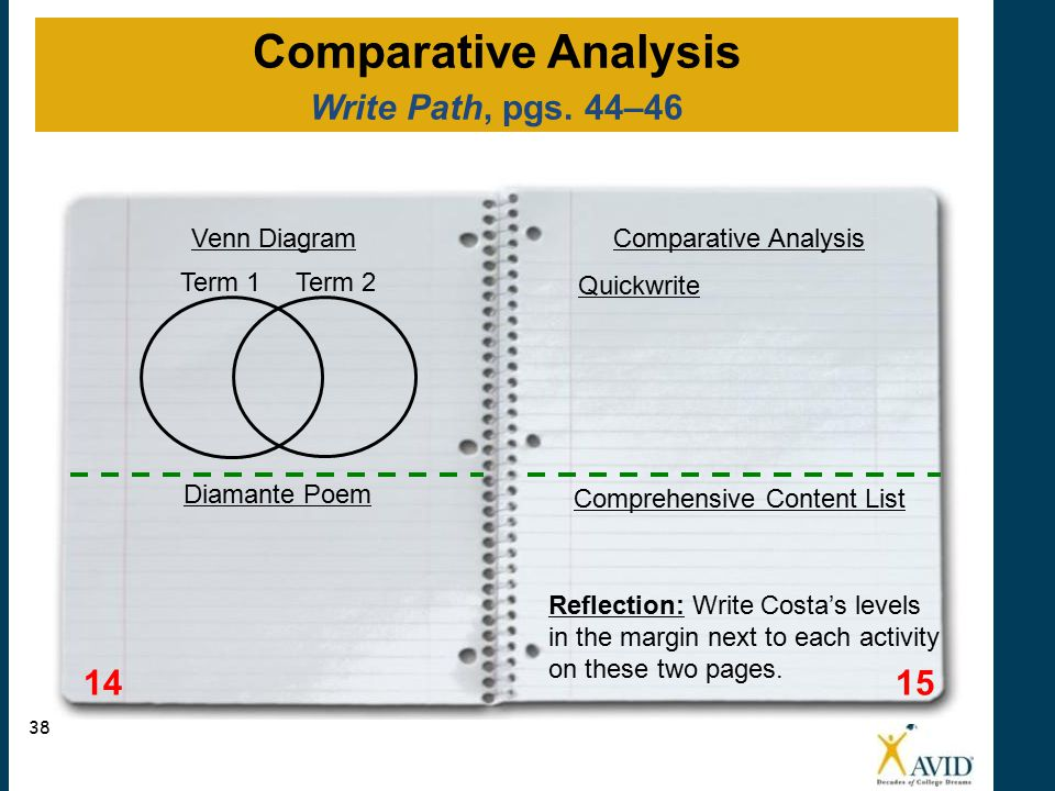 1514 Venn Diagram Quickwrite Comparative Analysis Term 1Term 2 Comprehensive Content List Diamante Poem Reflection: Write Costa's levels in the margin