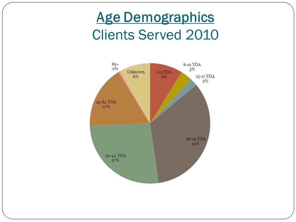 Age Demographics Clients Served 2010
